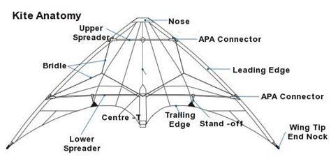 diagram of kite hi beginners kitelife forum