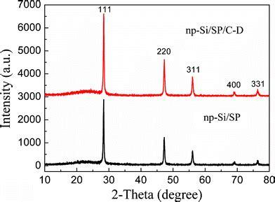 xrd pattern si facile approach to an advanced nanoporous silicon carbon