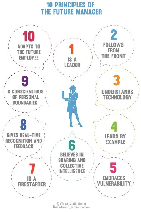 leadership for future of work 9 ways to build career edge robots with human creativity books the 10 principles of the future manager