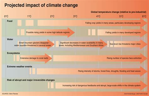 climate change food crisis future hunger wars below 2c