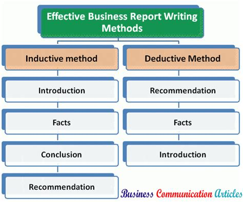 effective report writing sles college essays college application essays writing a method