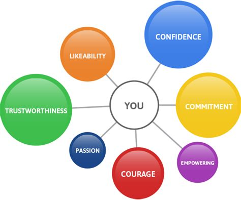 Attributes For Sucess In Mba Program by Seven Traits Successful Influencers Already Use Keller