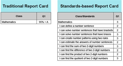 standards based report card template what is standards based grading teacherease