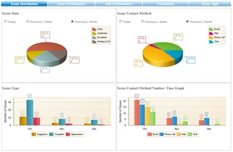 Mi Reporting Template help desk efficiency and sla are derived from report analysis