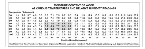 hardwood floor moisture content technical troubleshooting relative humidity and wood