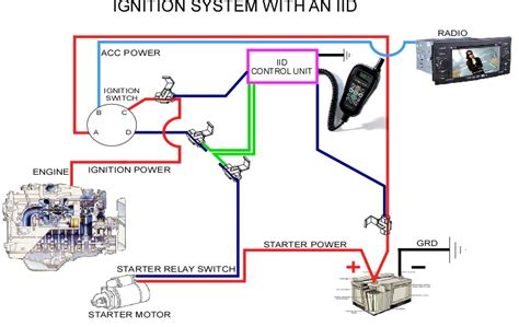 how to bypass an ignition interlock device iid