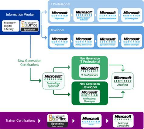 microsoft certification path chart image gallery microsoft certification