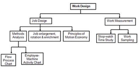 design engineer jobs kettering industrial engineering brainstorms