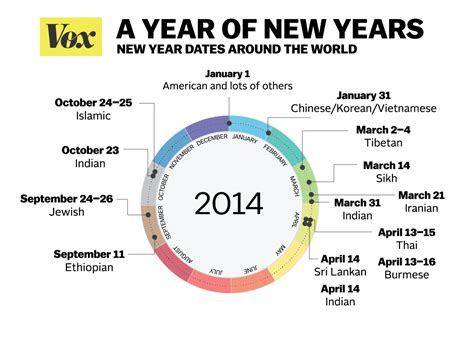 how many years in a year not everyone celebrates the new year on january 1 here s when other cultures do it vox