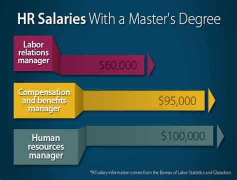 Can You Get Fafsa For Mba by Top Hr Manager You Can Get Today With Your Csp