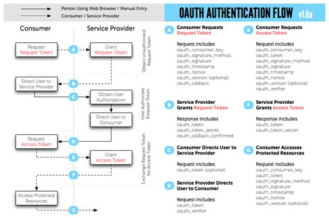 oauth 2 0 flow diagram the oauth bible
