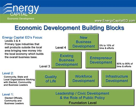 economic development what is economic development energy capital economic