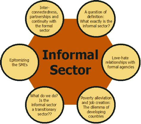 Formal Informal Sector Credit Gdrc The Informal Sector Programme