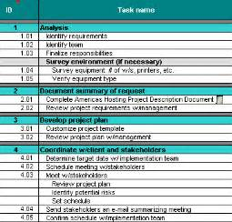 small project management plan template this project planning spreadsheet techrepublic