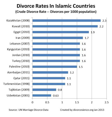 countries with highest divorce rates world divorce statistics comparisons among countries