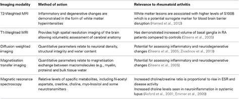 Sle Quantitative Language Résumé Frontiers New Insights Into The Impact Of Neuro Inflammation In Rheumatoid Arthritis