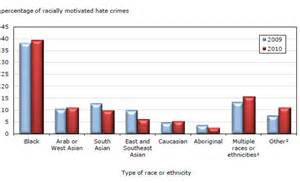 Chart On Crimes Committed By Race » Home Design 2017