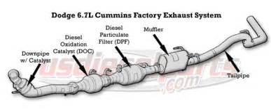 Dodge Cummins Exhaust System Regeneration 2014 Ram 2500 Diesel Dpf Delete Autos Post