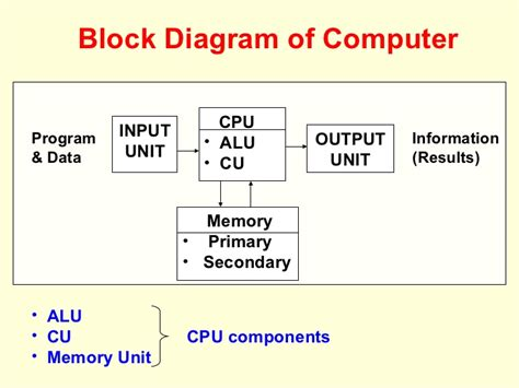 simple block diagram of computer computer basics functional components of computer