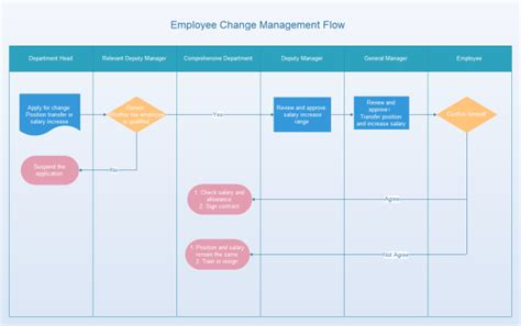 Flow Schedule Template by Employee Change Management Flowchart Free Employee