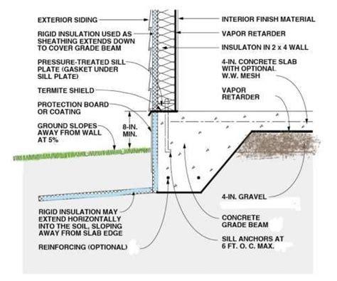 Slab On Grade Garage by Vapor Retarder Construction Methods