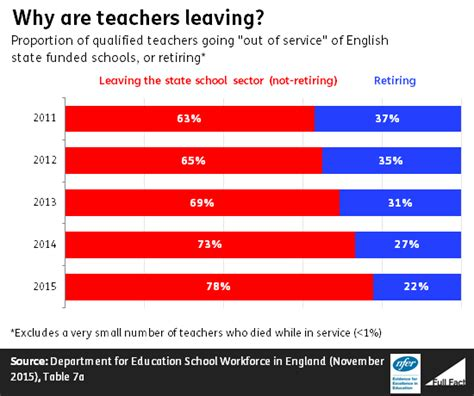 i quit why teachers are leaving the profession they books retention are s teachers leaving fact