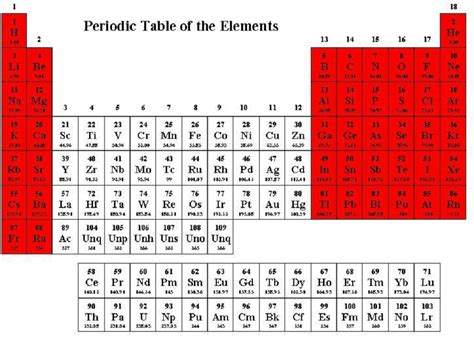 Html Table Elements Periodic Table Elements Periodic Table