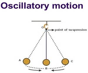 Definition Of Periodic Table Define Periodic Motion And Oscillatory Motion With Example