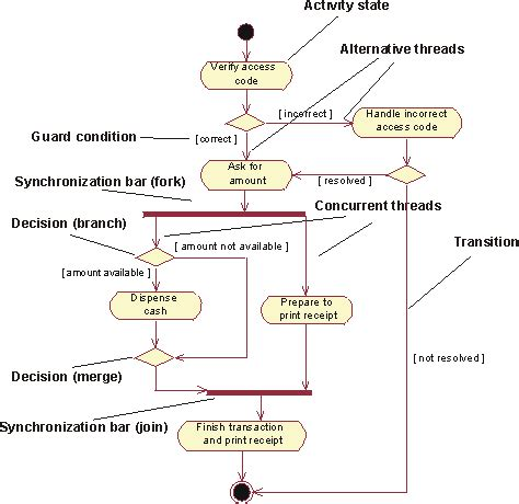 activity diagram means guidelines activity diagram in the use