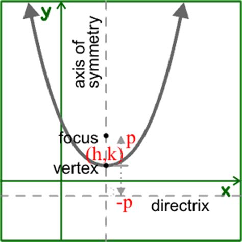 conic sections parabola equation equations conic section parabolas in math