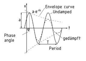 la oscilacion amortiguada definition freie schwingung item glossar