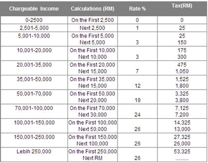 income tax pcb 2014 chart e filing lhdn malaysia 2014 search results hairstyle