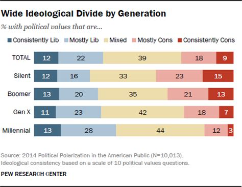 millennial views a conservative millennial s look in the age of books the whys and hows of generations research pew research