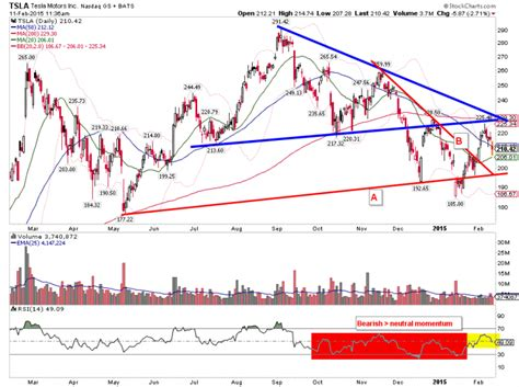 When Will Tesla Report Earnings Tesla Earnings Tsla Preview Tensions Running High See