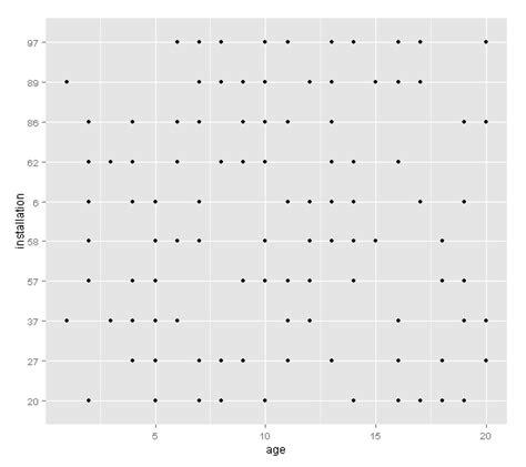 ggplot theme tick marks r alternating length of axis tick marks in ggplot edit