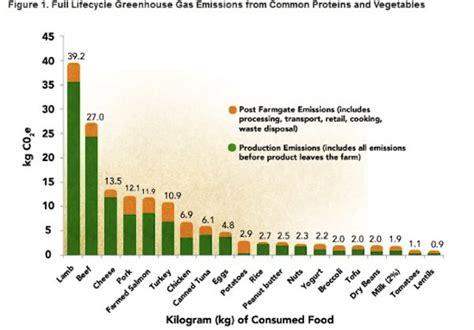 carbon footprint   animal products lamb highest