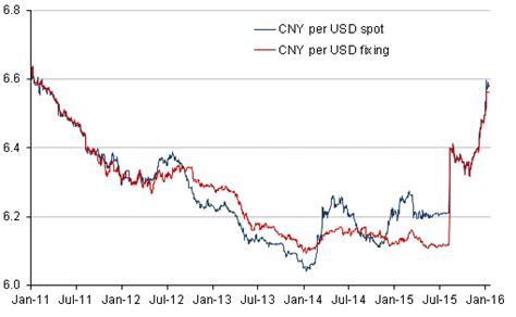 china dollar to usd us dollar to rmb exchange rate forex trading