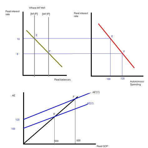 keynesian 45 degree diagram aggregate expenditure line images frompo 1