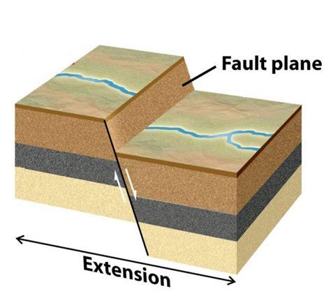 normal fault diagram scec useit