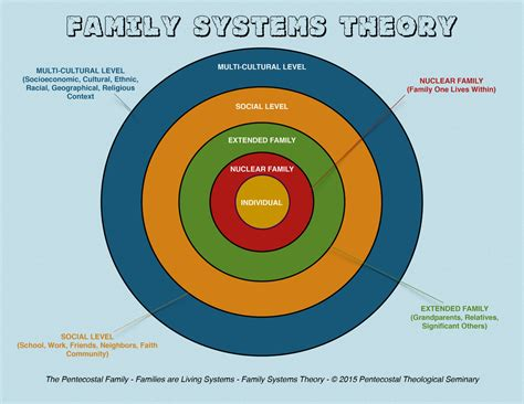 system model diagram family systems theory the pentecostal family