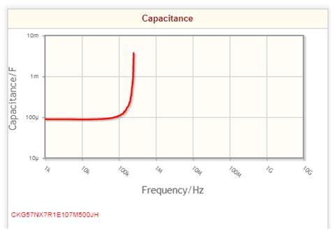 tantalum capacitor esl capacitance vs frequency graph of ceramic capacitors electronicsxchanger queryxchanger