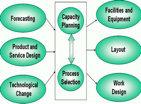 layout design for operation management facility planning in production management iibm