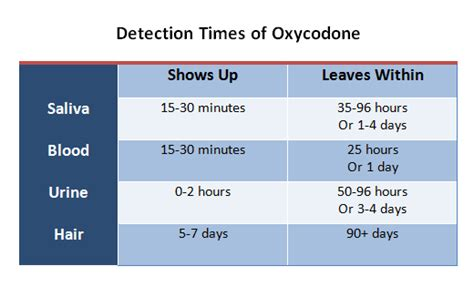 How Does It Take To Detox From Percocet by How Does Oxycodone Stay In Your System Home Health