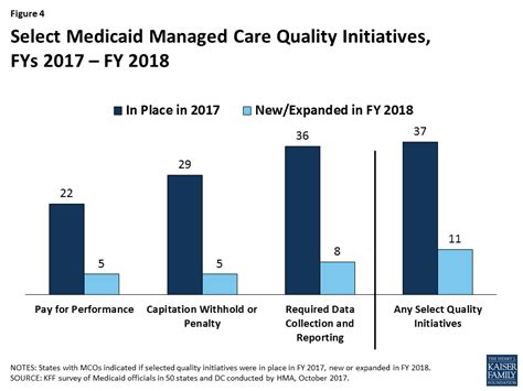 medicaid moving forward the henry j kaiser family foundation medicaid moving ahead in uncertain times managed care