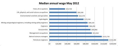 design engineer job kent engineering jobs annual salary 2018 dodge reviews