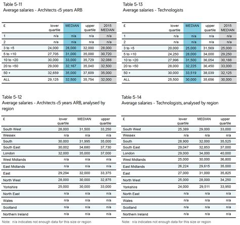 Plumbing Technology Salary by Average Salary For Plumber Apprentice Plumbing Contractor