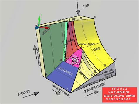 p v t surface 3d model thermodynamics