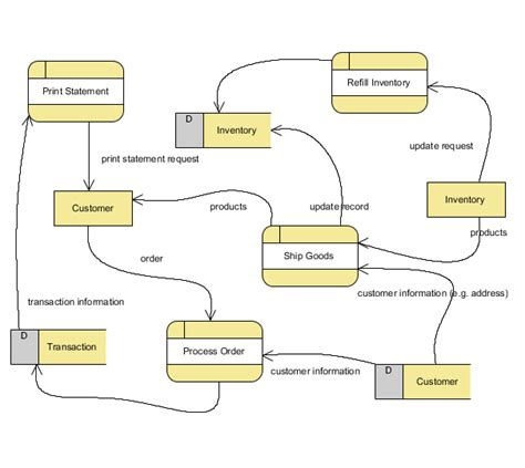 what is flow diagram data flow diagram bpmn diagrams unified modeling