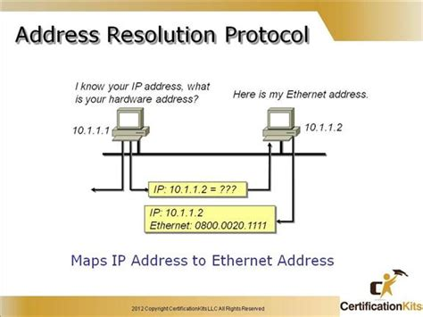 Address Resolution Protocol Cisco Ccent Icnd1 Tcpip Part Ii Certificationkits