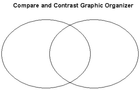 compare and contrast graphic organizer template reading educator